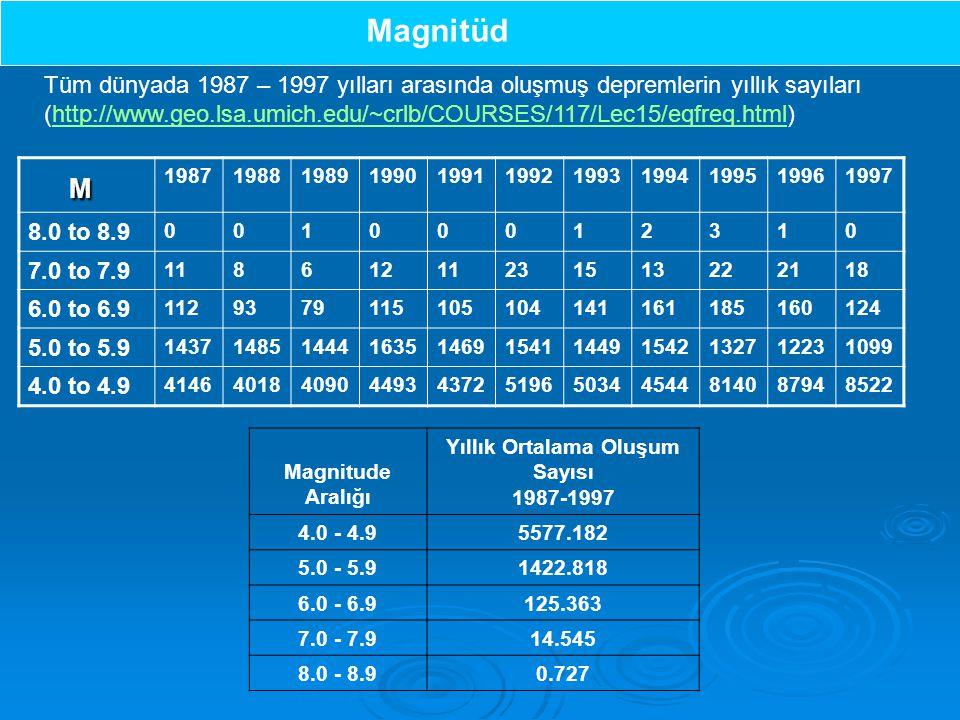 Yıllık Ortalama Oluşum Sayısı 1987-1997