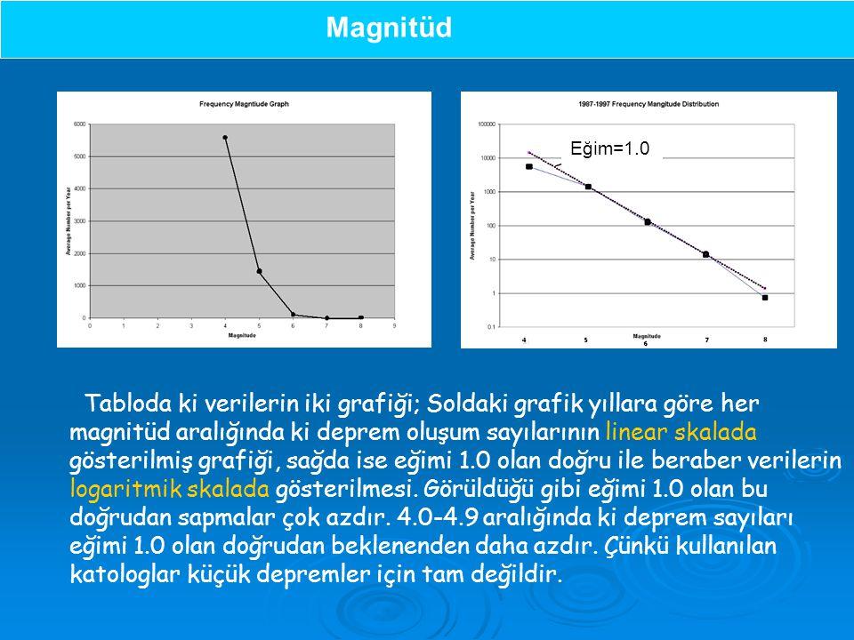Magnitüd Eğim=1.0.