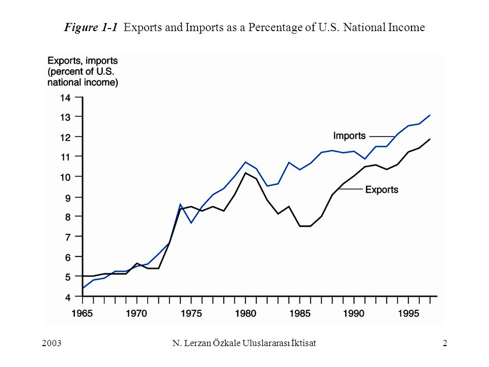 Figure 1-1 Exports and Imports as a Percentage of U.S. National Income
