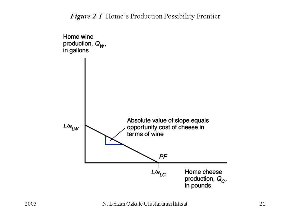 Figure 2-1 Home's Production Possibility Frontier