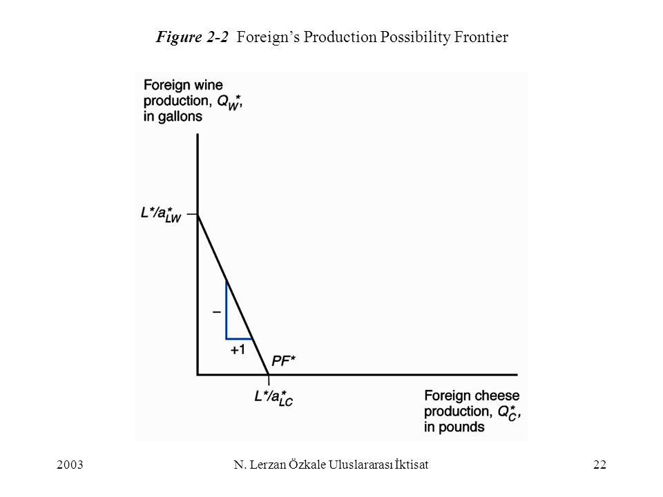 Figure 2-2 Foreign's Production Possibility Frontier