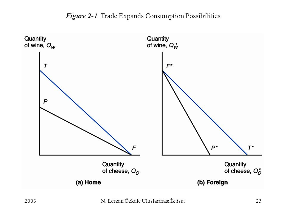 Figure 2-4 Trade Expands Consumption Possibilities