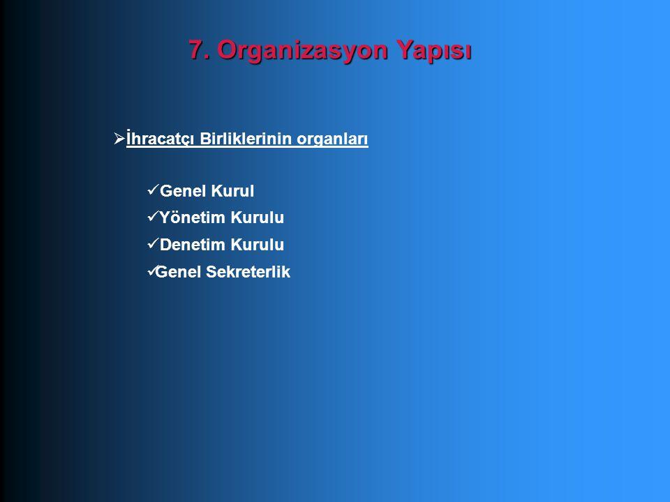 7. Organizasyon Yapısı İhracatçı Birliklerinin organları Genel Kurul