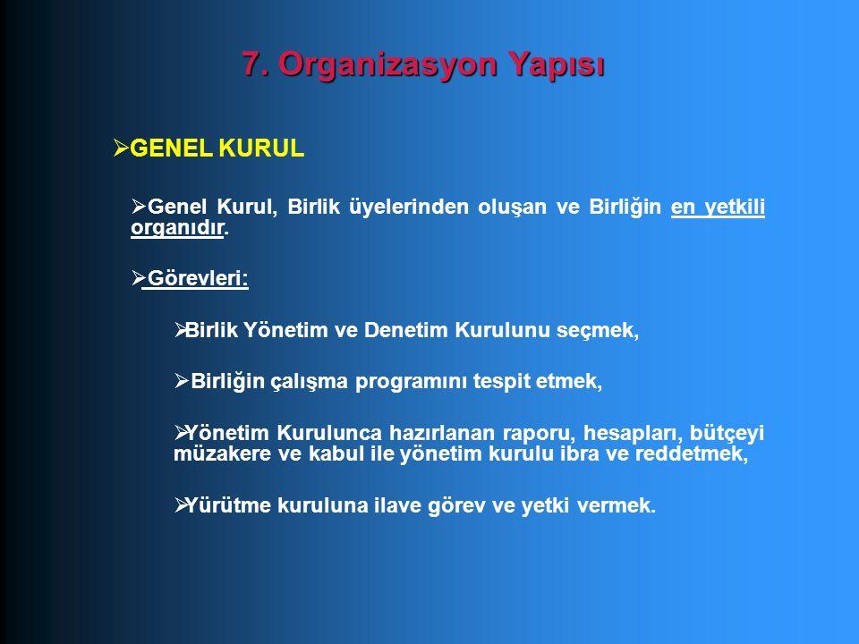 7. Organizasyon Yapısı GENEL KURUL