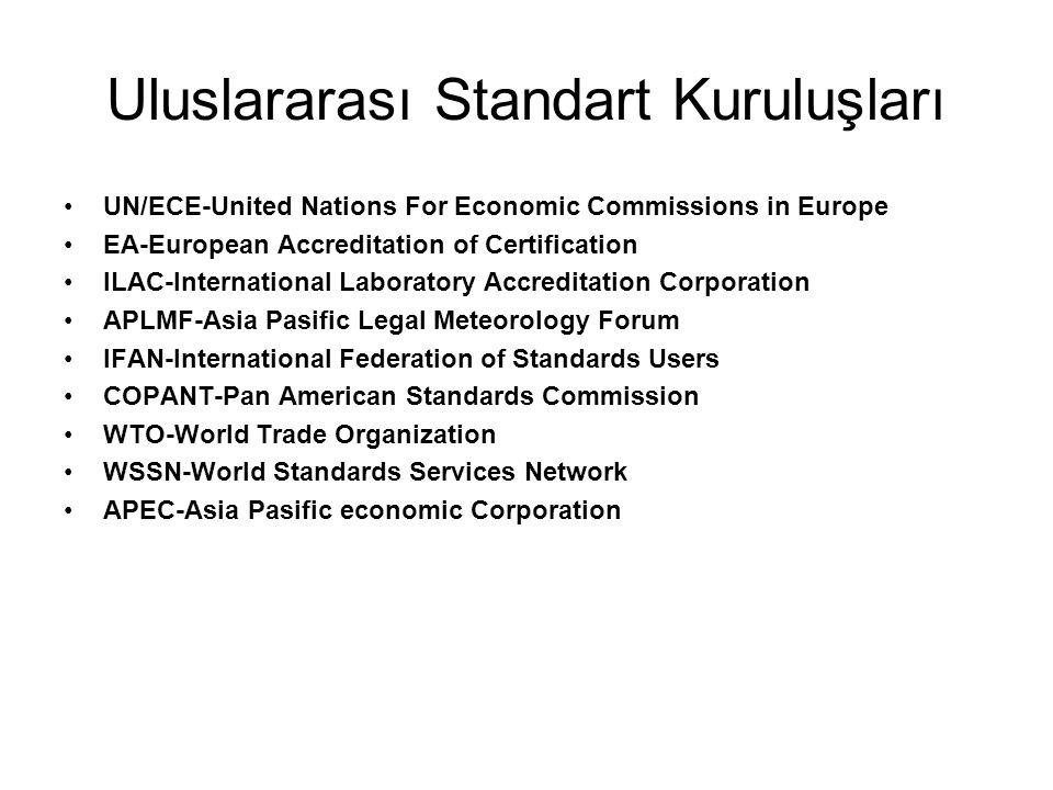Uluslararası Standart Kuruluşları