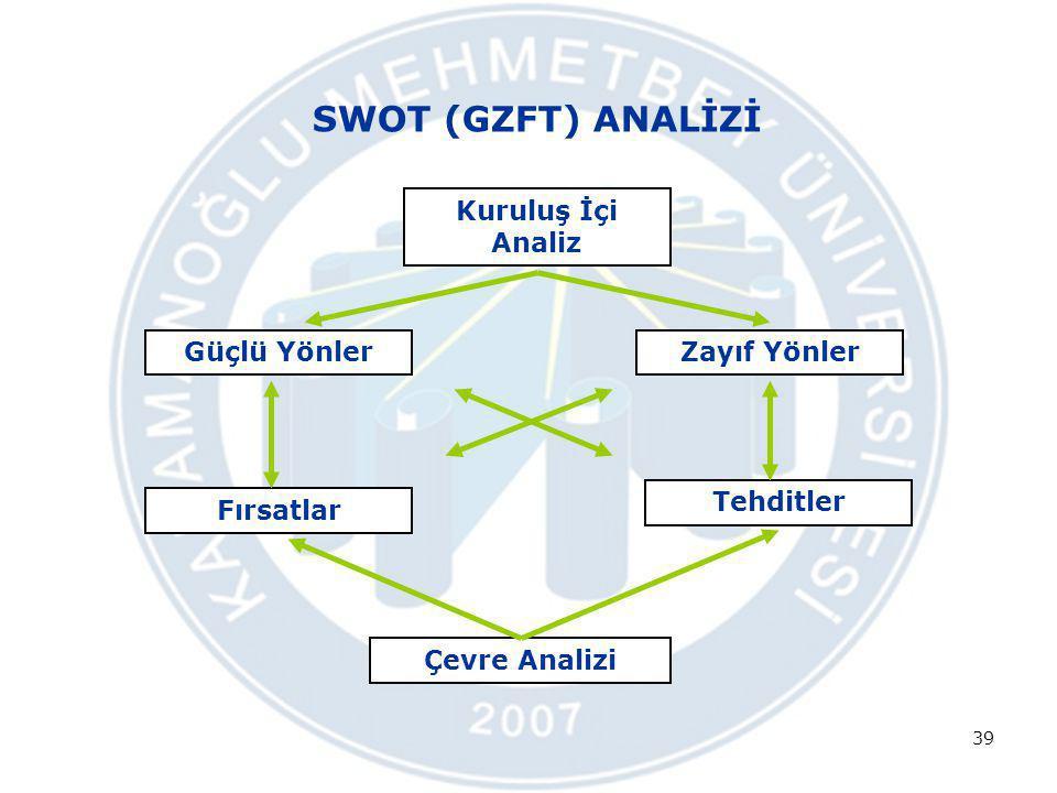 SWOT (GZFT) ANALİZİ Kuruluş İçi Analiz Güçlü Yönler Zayıf Yönler