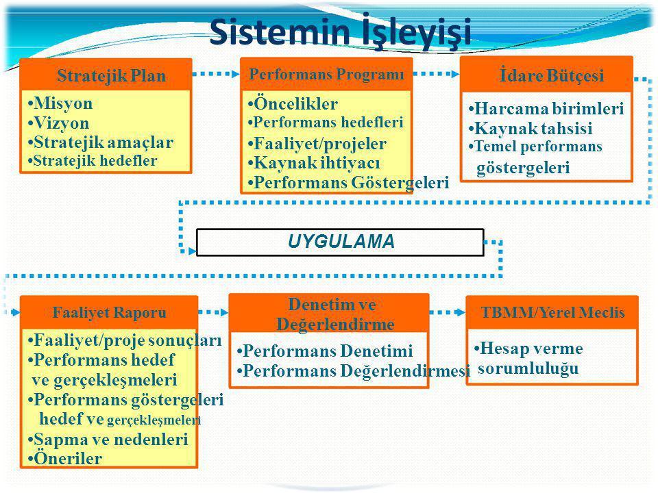 Sistemin İşleyişi Stratejik Plan İdare Bütçesi •Misyon •Öncelikler