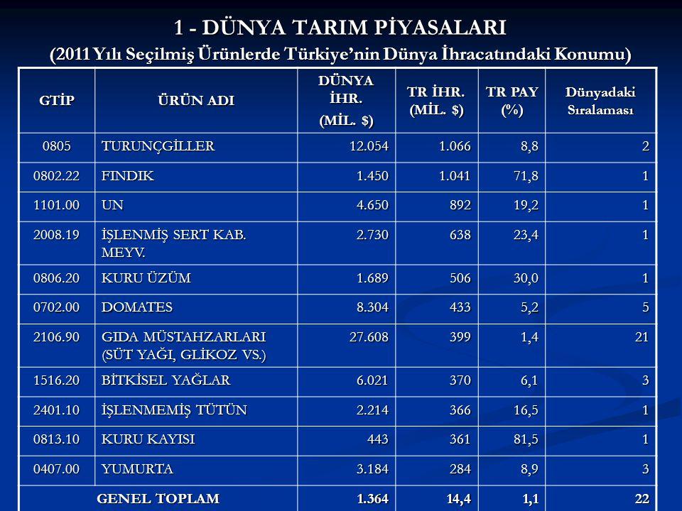 1 - DÜNYA TARIM PİYASALARI (2011 Yılı Seçilmiş Ürünlerde Türkiye'nin Dünya İhracatındaki Konumu)