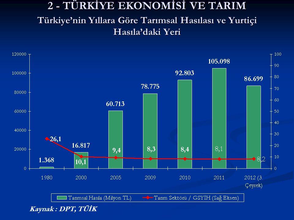 2 - TÜRKİYE EKONOMİSİ VE TARIM Türkiye'nin Yıllara Göre Tarımsal Hasılası ve Yurtiçi Hasıla'daki Yeri
