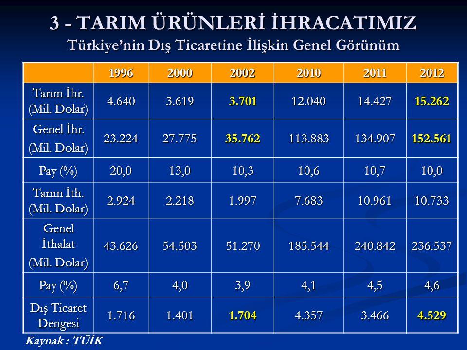3 - TARIM ÜRÜNLERİ İHRACATIMIZ Türkiye'nin Dış Ticaretine İlişkin Genel Görünüm