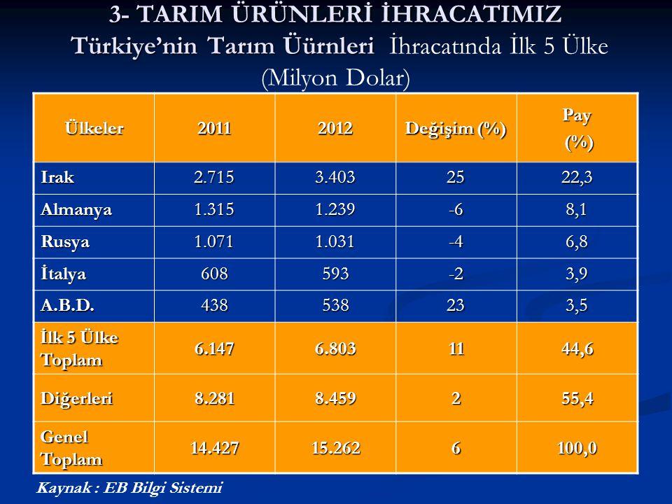 3- TARIM ÜRÜNLERİ İHRACATIMIZ Türkiye'nin Tarım Üürnleri İhracatında İlk 5 Ülke (Milyon Dolar)