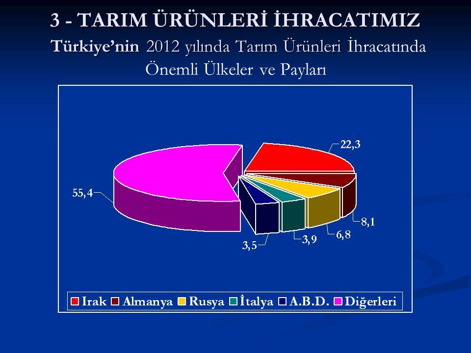 3 - TARIM ÜRÜNLERİ İHRACATIMIZ Türkiye'nin 2012 yılında Tarım Ürünleri İhracatında Önemli Ülkeler ve Payları