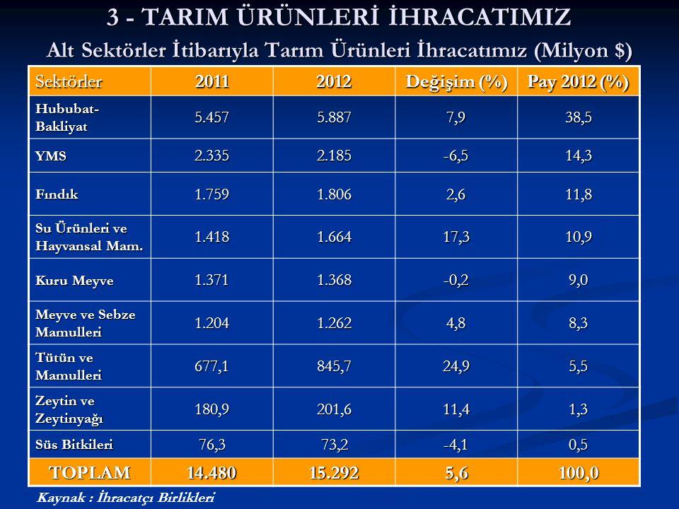 3 - TARIM ÜRÜNLERİ İHRACATIMIZ Alt Sektörler İtibarıyla Tarım Ürünleri İhracatımız (Milyon $)