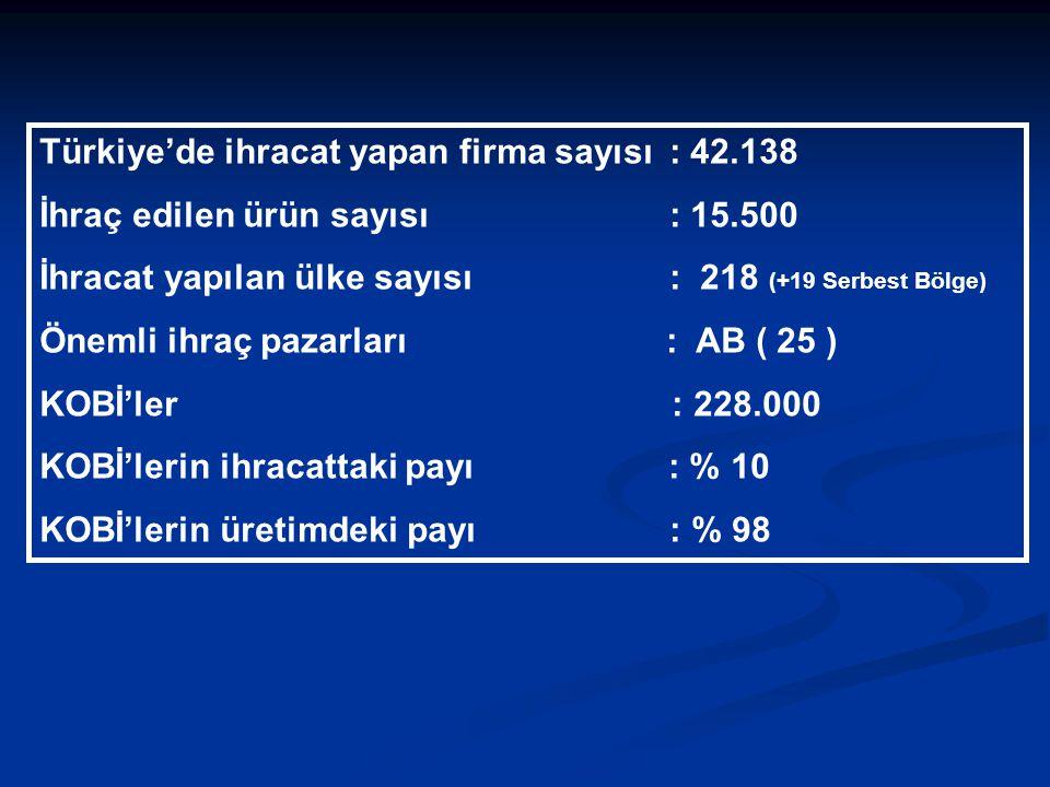 Türkiye'de ihracat yapan firma sayısı : 42.138