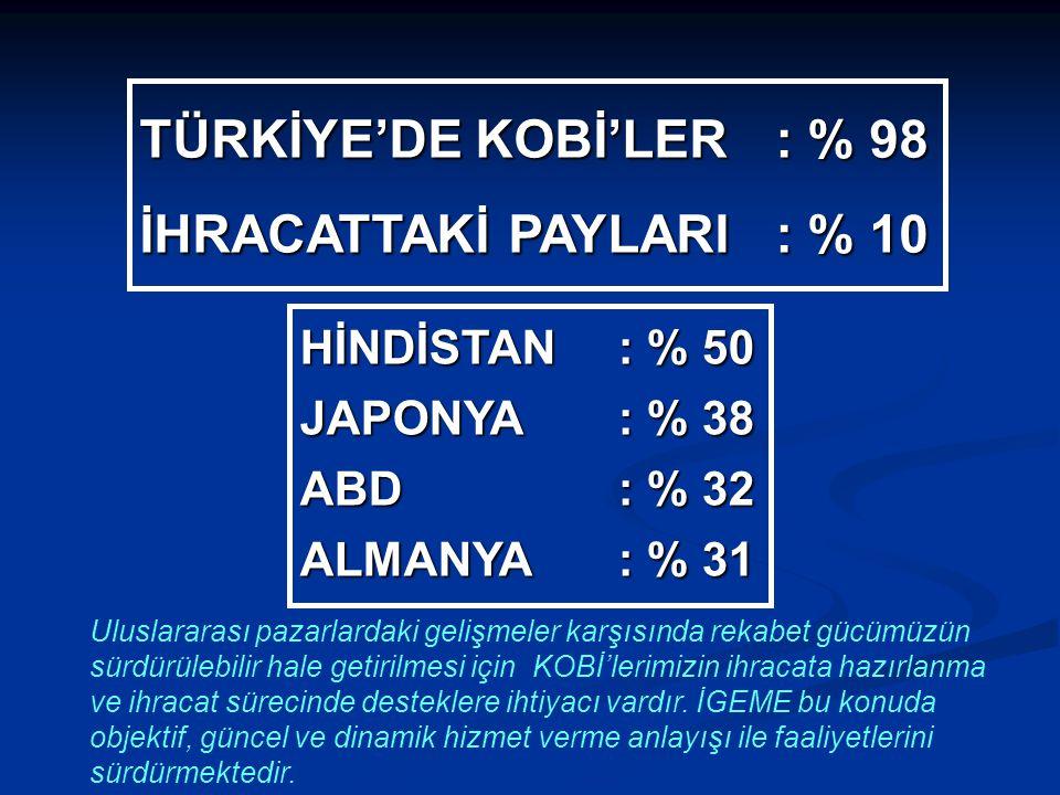 TÜRKİYE'DE KOBİ'LER : % 98 İHRACATTAKİ PAYLARI : % 10