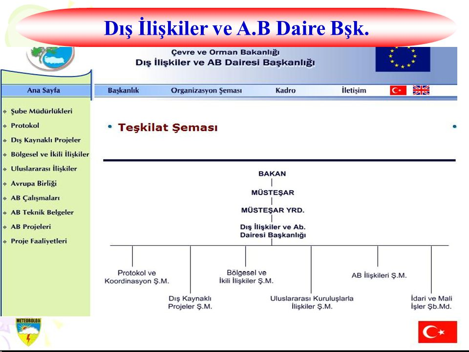 Dış İlişkiler ve A.B Daire Bşk.