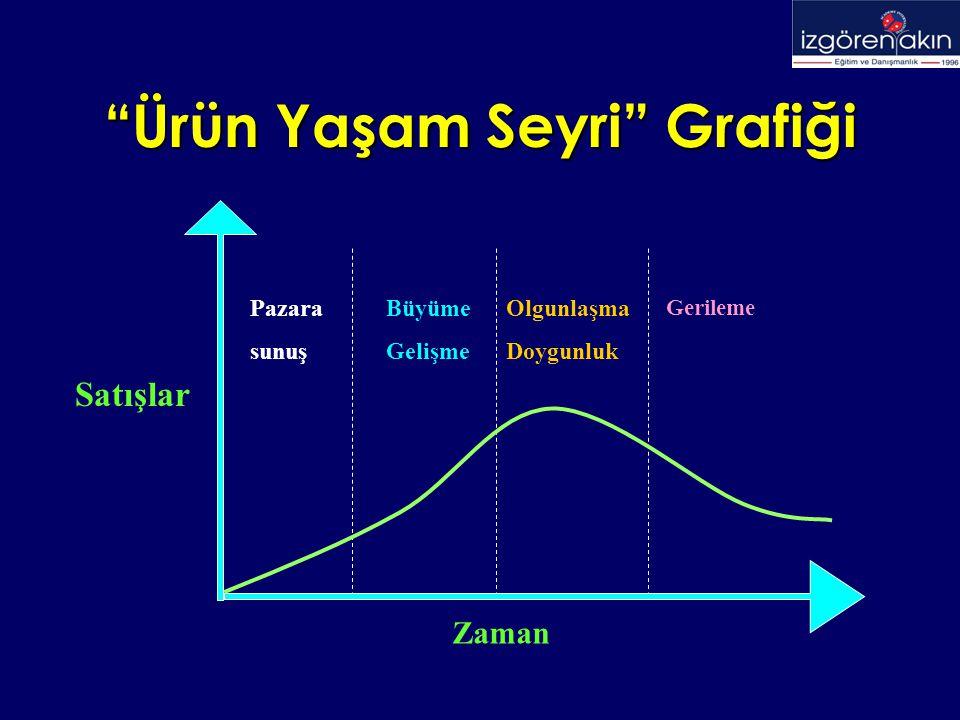 Ürün Yaşam Seyri Grafiği