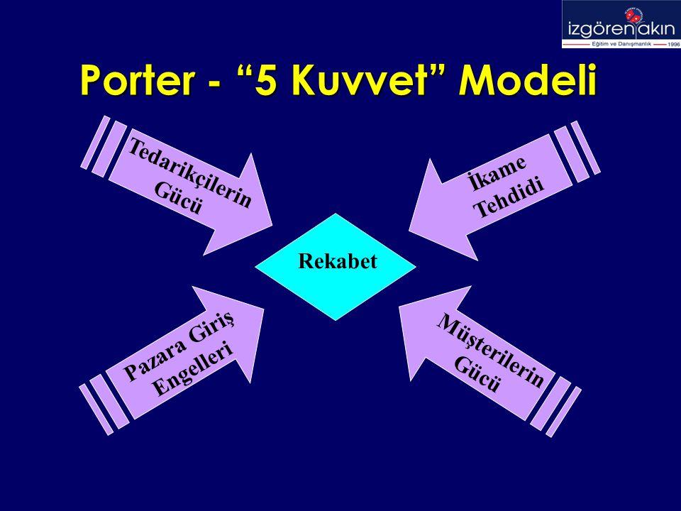 Porter - 5 Kuvvet Modeli