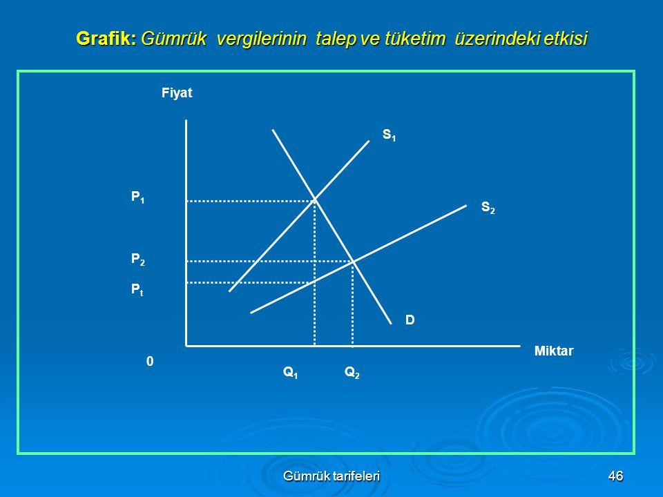 Grafik: Gümrük vergilerinin talep ve tüketim üzerindeki etkisi
