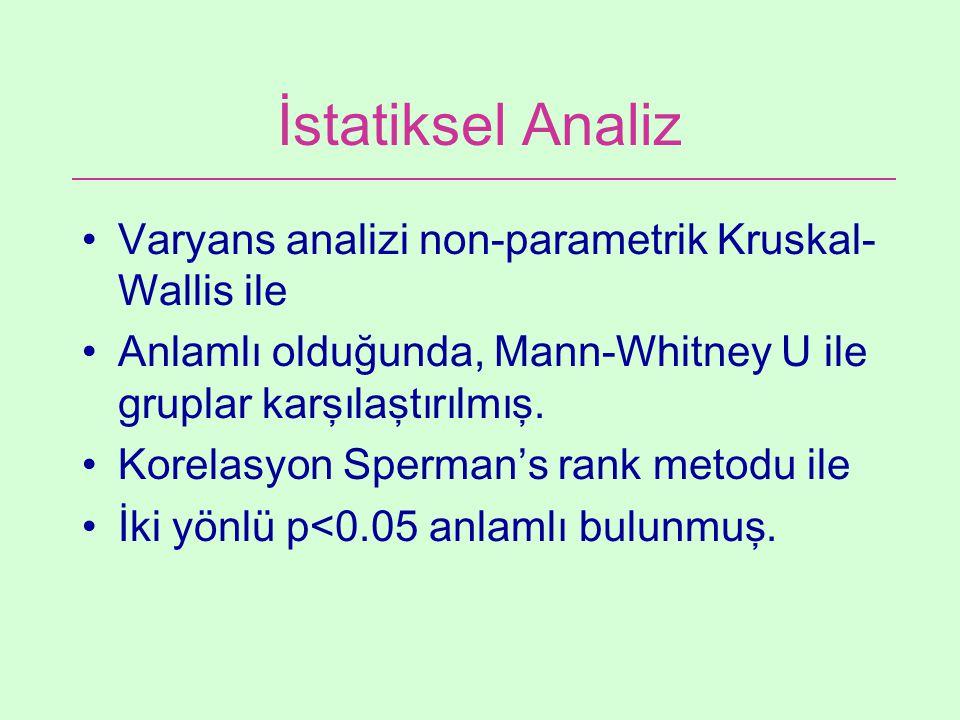İstatiksel Analiz Varyans analizi non-parametrik Kruskal-Wallis ile