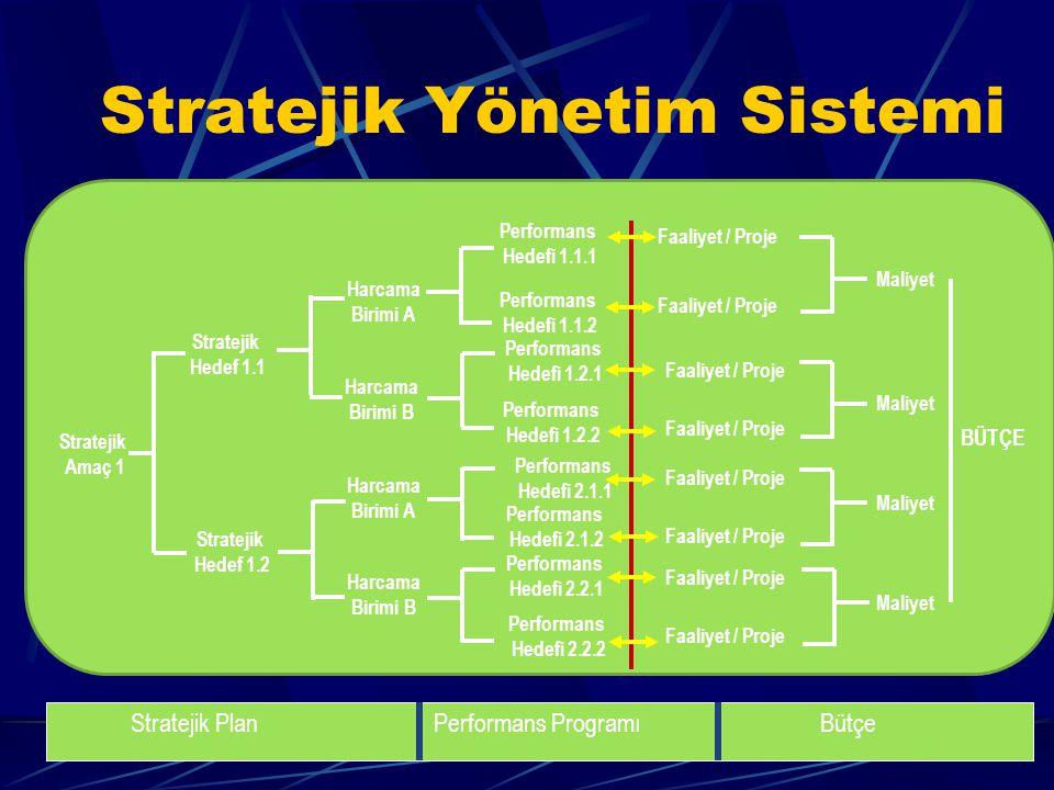Stratejik Yönetim Sistemi
