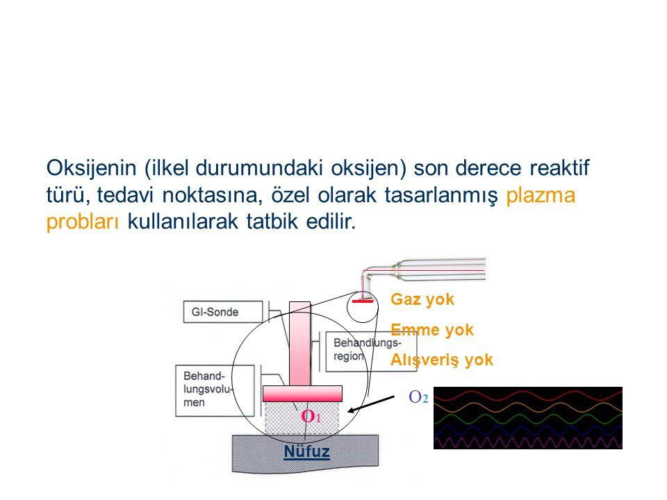 Oksijenin (ilkel durumundaki oksijen) son derece reaktif türü, tedavi noktasına, özel olarak tasarlanmış plazma probları kullanılarak tatbik edilir.