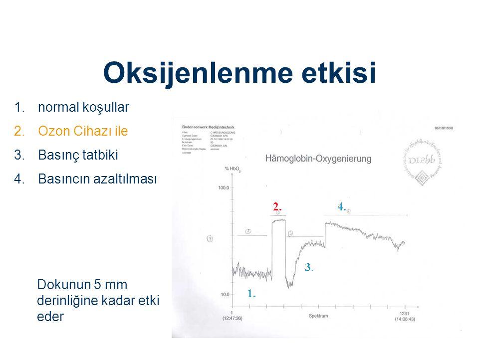 Oksijenlenme etkisi normal koşullar Ozon Cihazı ile Basınç tatbiki