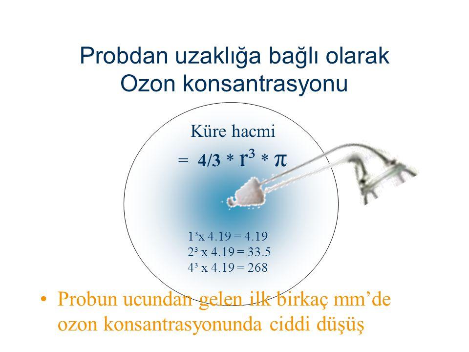 Probdan uzaklığa bağlı olarak Ozon konsantrasyonu