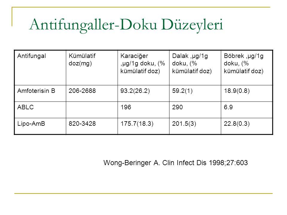 Antifungaller-Doku Düzeyleri