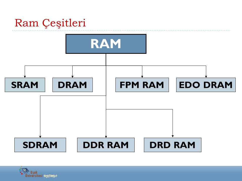 Ram Çeşitleri RAM SRAM SDRAM DRAM DDR RAM DRD RAM FPM RAM EDO DRAM