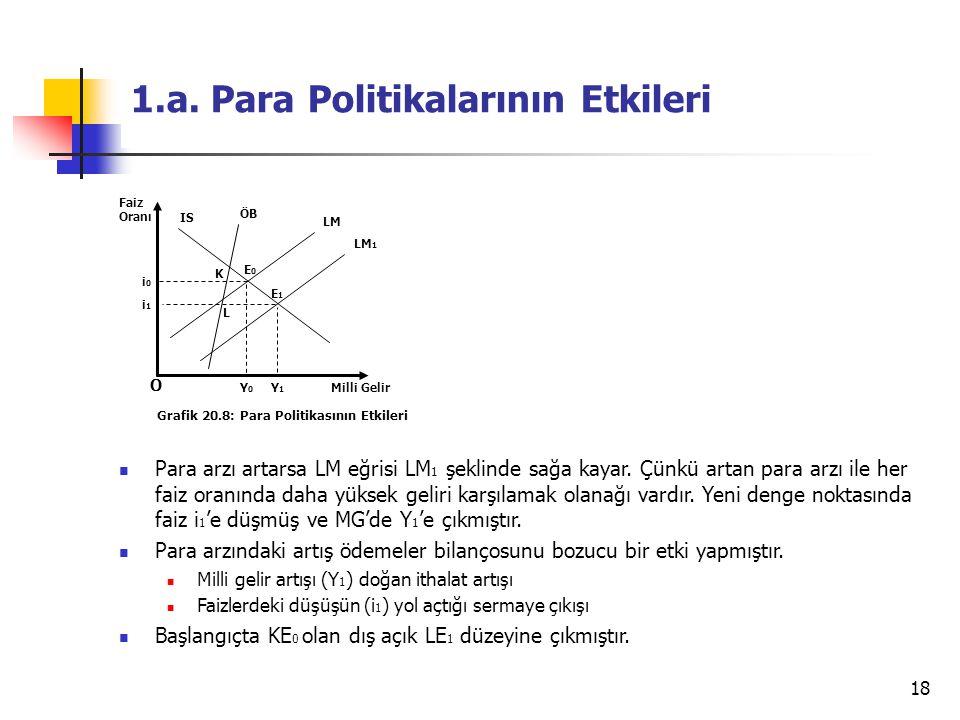 1.a. Para Politikalarının Etkileri