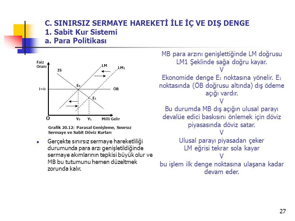 C. SINIRSIZ SERMAYE HAREKETİ İLE İÇ VE DIŞ DENGE 1. Sabit Kur Sistemi a. Para Politikası