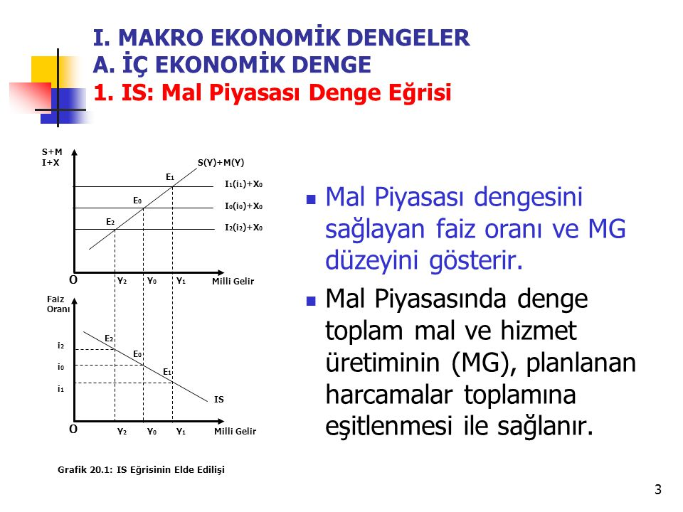 Mal Piyasası dengesini sağlayan faiz oranı ve MG düzeyini gösterir.