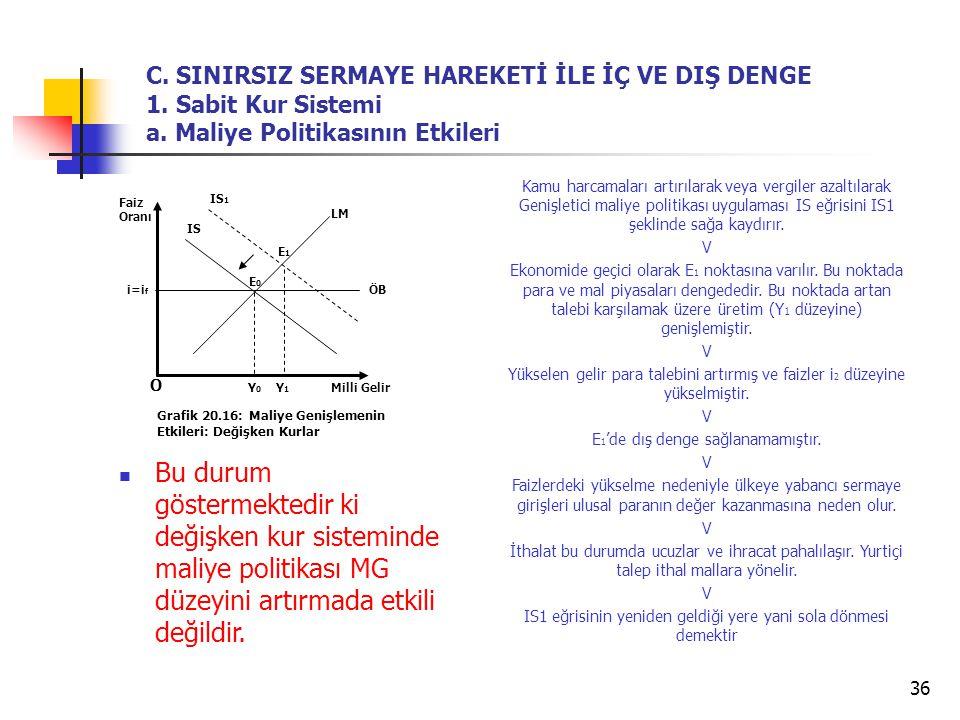 C. SINIRSIZ SERMAYE HAREKETİ İLE İÇ VE DIŞ DENGE 1. Sabit Kur Sistemi a. Maliye Politikasının Etkileri