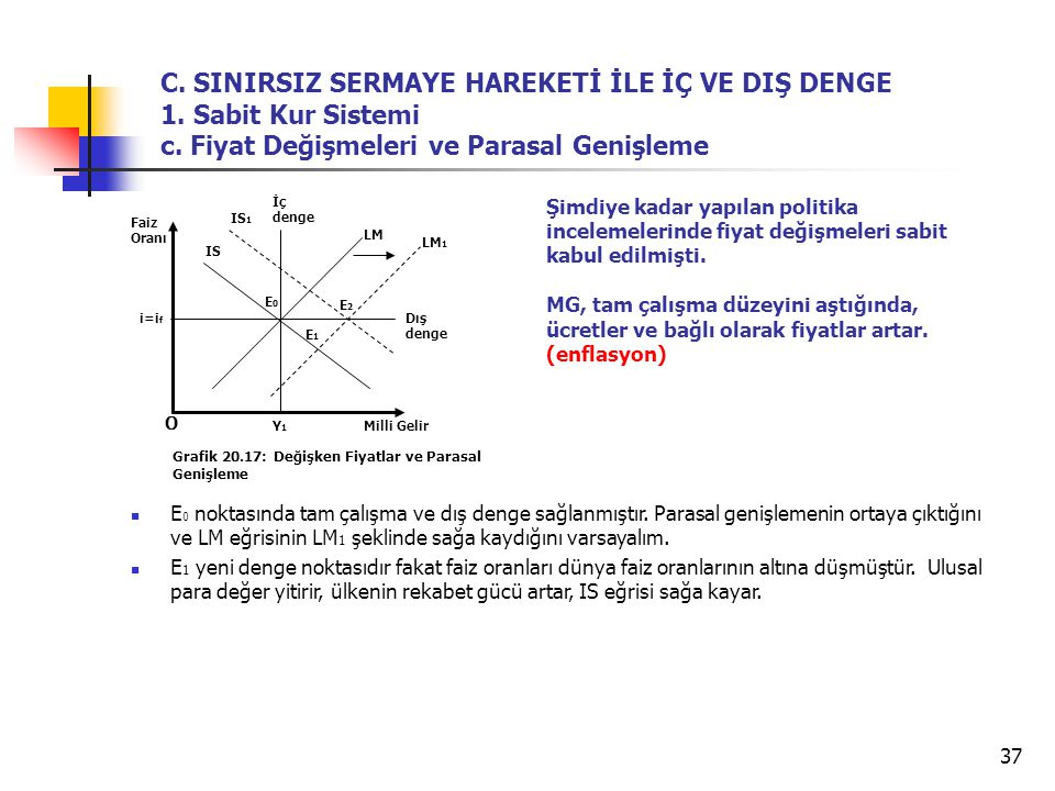 C. SINIRSIZ SERMAYE HAREKETİ İLE İÇ VE DIŞ DENGE 1. Sabit Kur Sistemi c. Fiyat Değişmeleri ve Parasal Genişleme