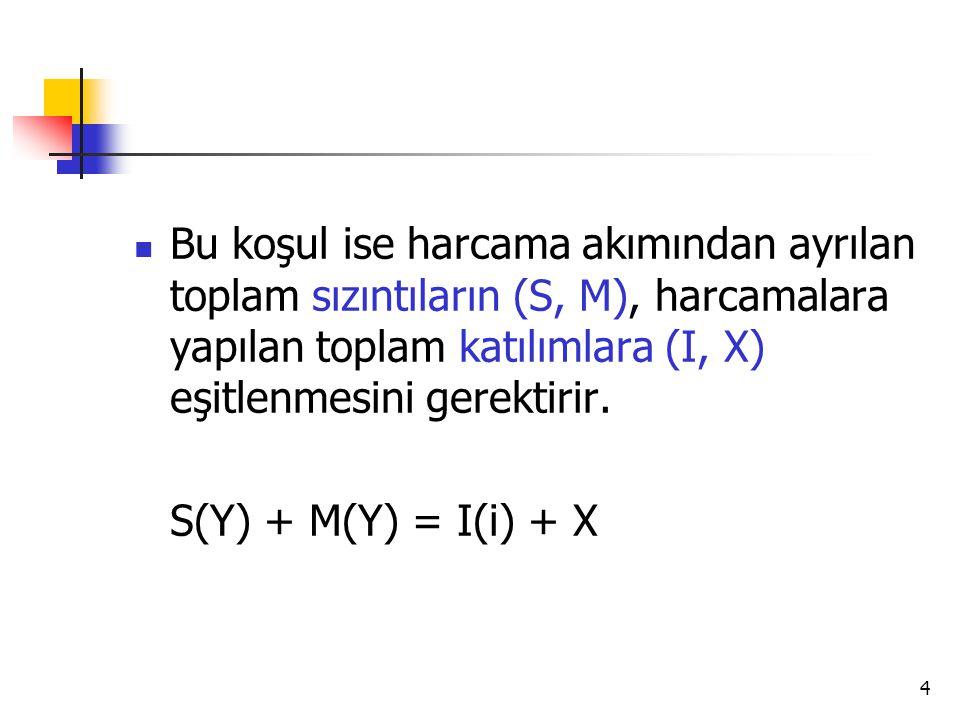 Bu koşul ise harcama akımından ayrılan toplam sızıntıların (S, M), harcamalara yapılan toplam katılımlara (I, X) eşitlenmesini gerektirir.