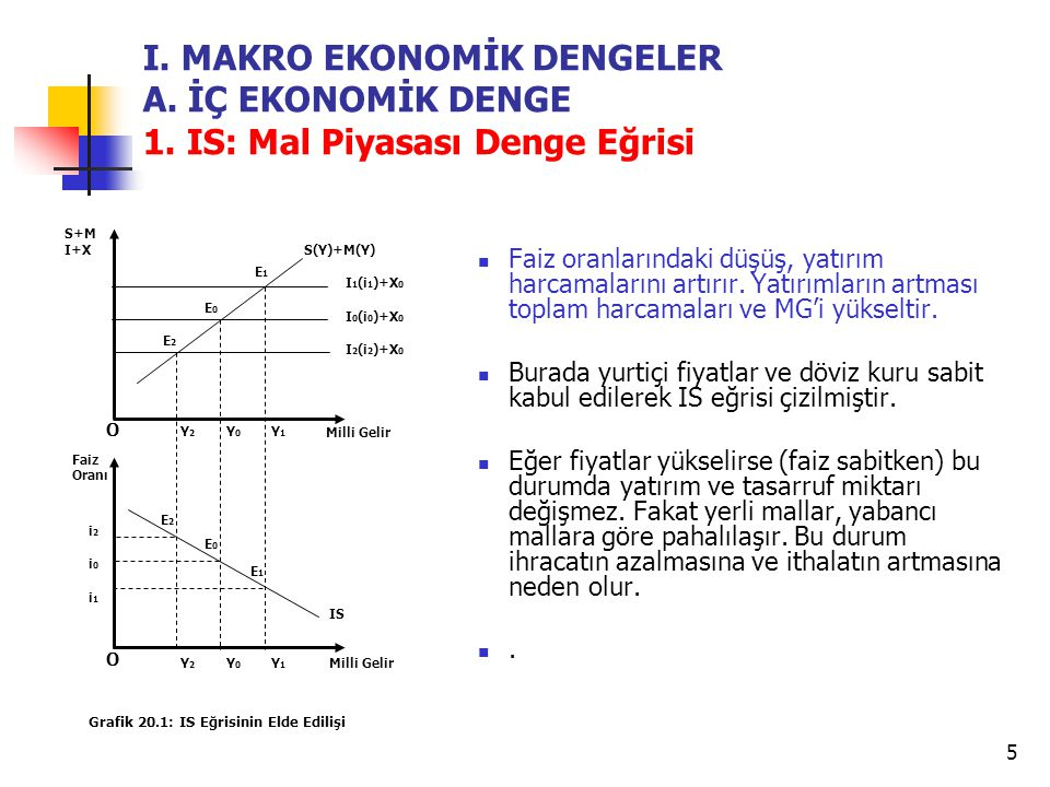 I. MAKRO EKONOMİK DENGELER A. İÇ EKONOMİK DENGE 1