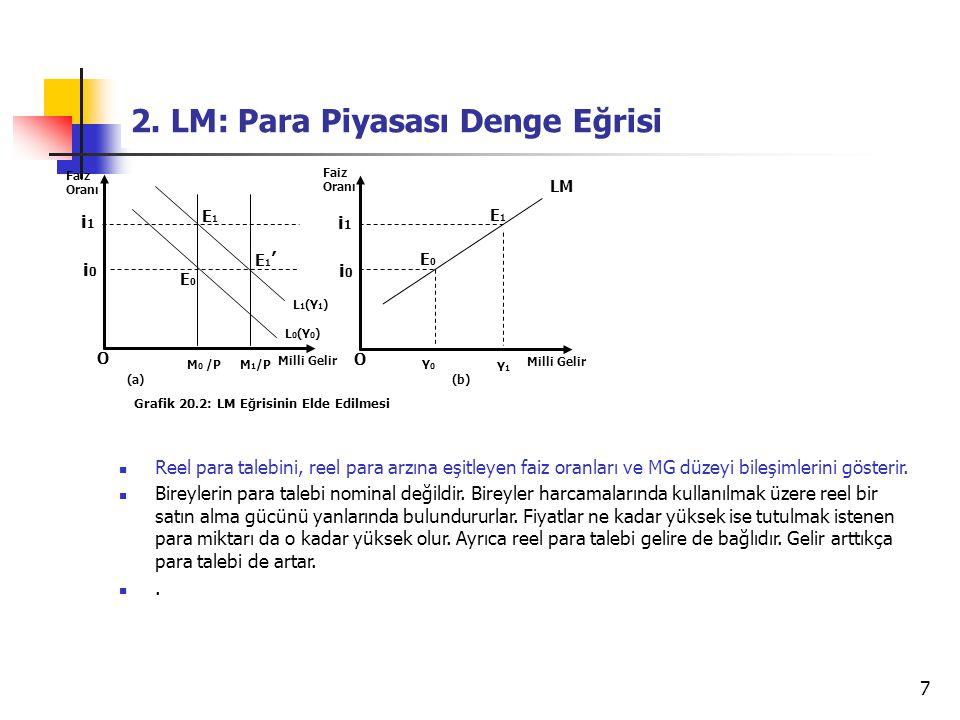 2. LM: Para Piyasası Denge Eğrisi