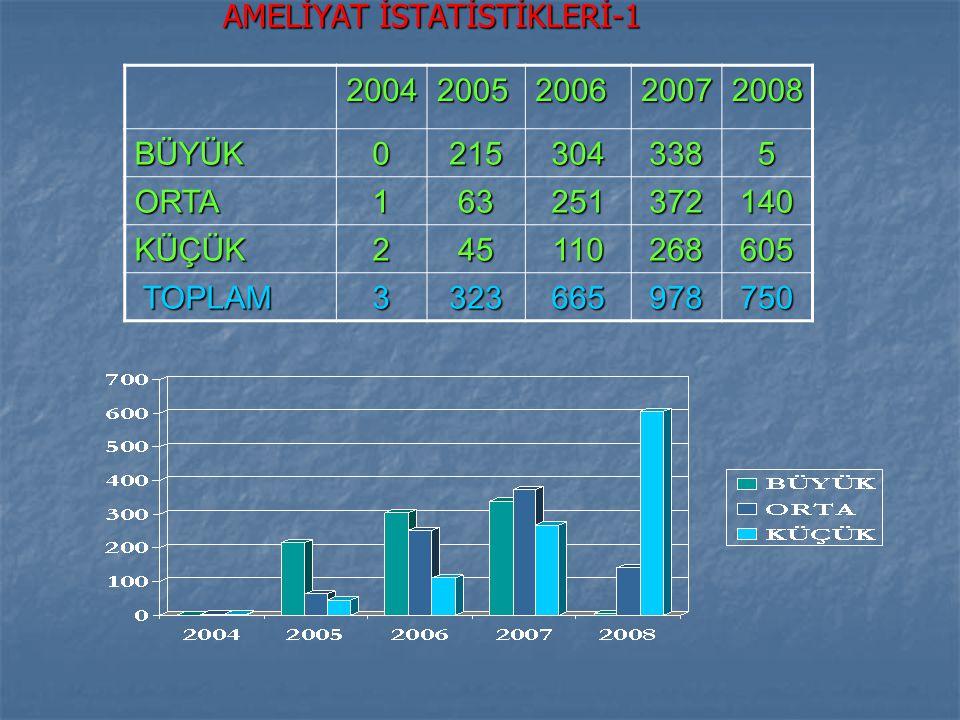 AMELİYAT İSTATİSTİKLERİ-1