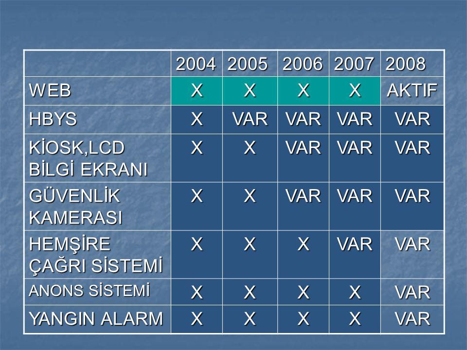 2004 2005 2006 2007 2008 WEB X AKTIF HBYS VAR KİOSK,LCD BİLGİ EKRANI