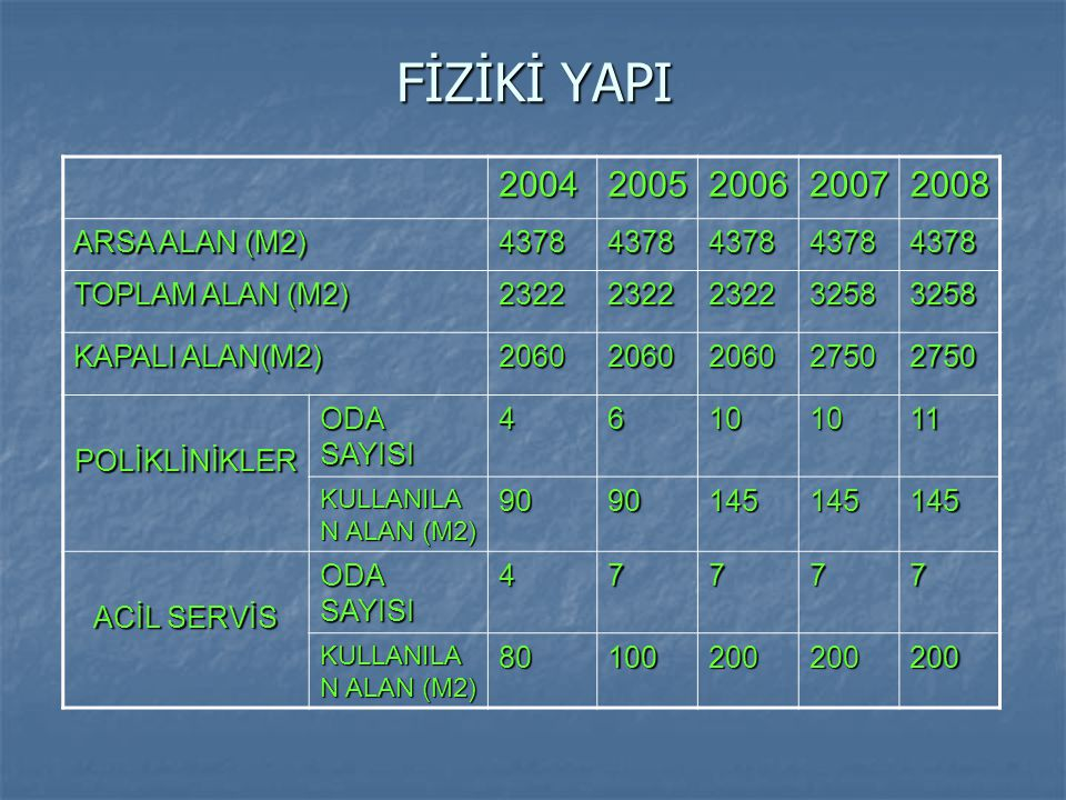 FİZİKİ YAPI 2004 2005 2006 2007 2008 ARSA ALAN (M2) 4378
