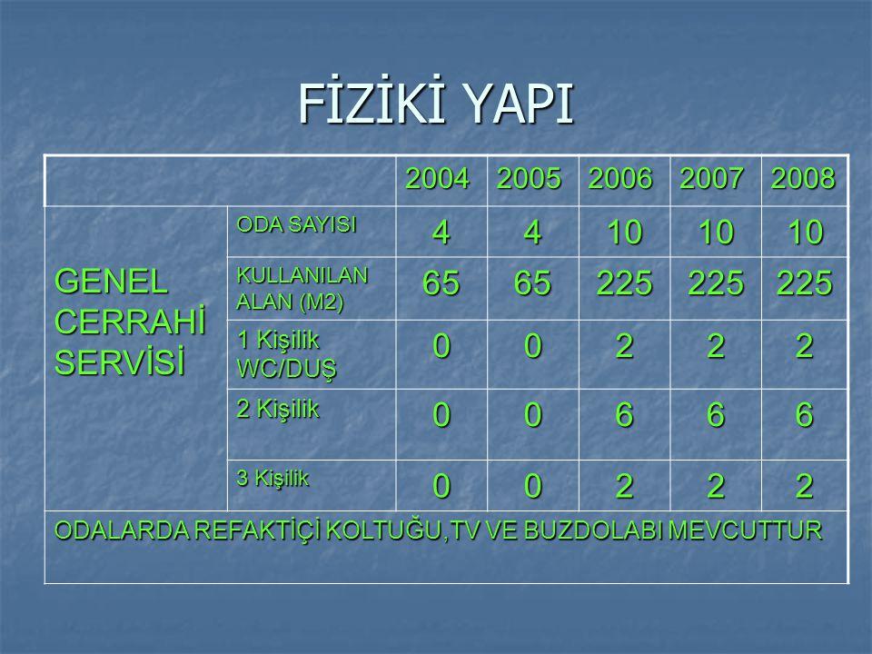 FİZİKİ YAPI GENEL CERRAHİ SERVİSİ 4 10 65 225 2 6 2004 2005 2006 2007