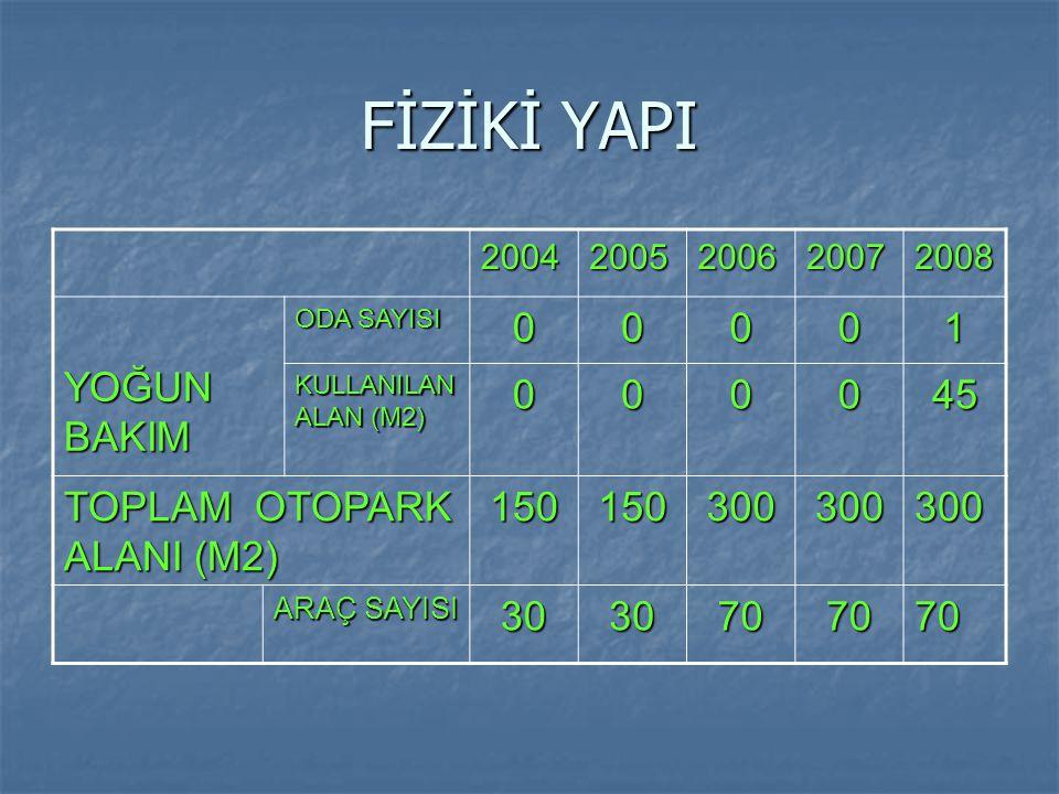 FİZİKİ YAPI YOĞUN BAKIM 1 45 TOPLAM OTOPARK ALANI (M2) 150 300 30 70