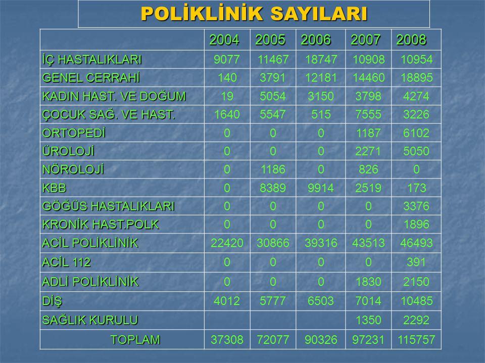 POLİKLİNİK SAYILARI 2004 2005 2006 2007 2008 İÇ HASTALIKLARI 9077