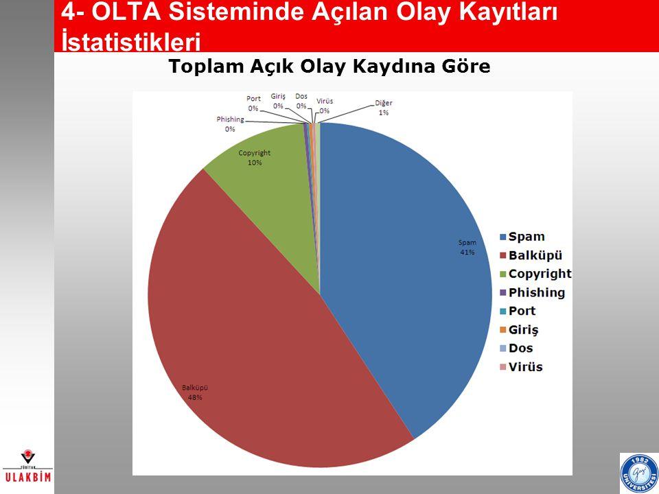 4- OLTA Sisteminde Açılan Olay Kayıtları İstatistikleri