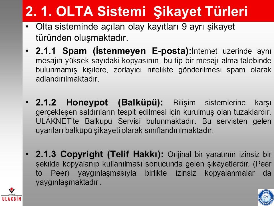 2. 1. OLTA Sistemi Şikayet Türleri