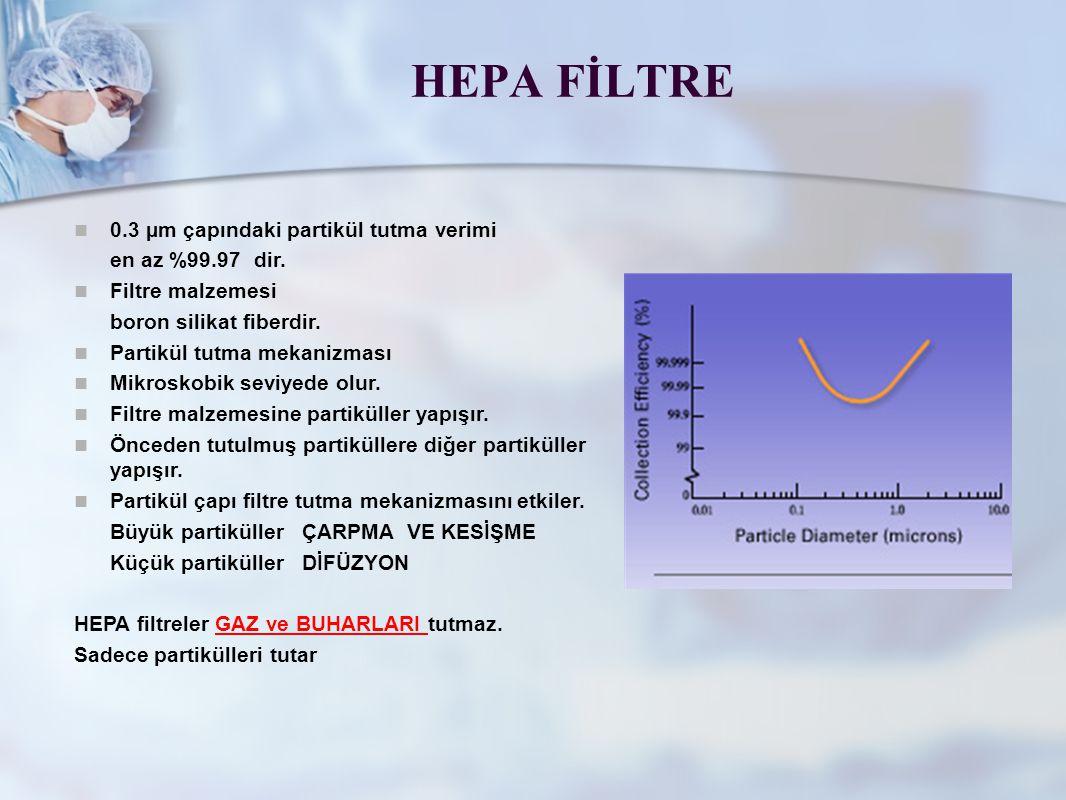 HEPA FİLTRE 0.3 µm çapındaki partikül tutma verimi en az %99.97 dir.