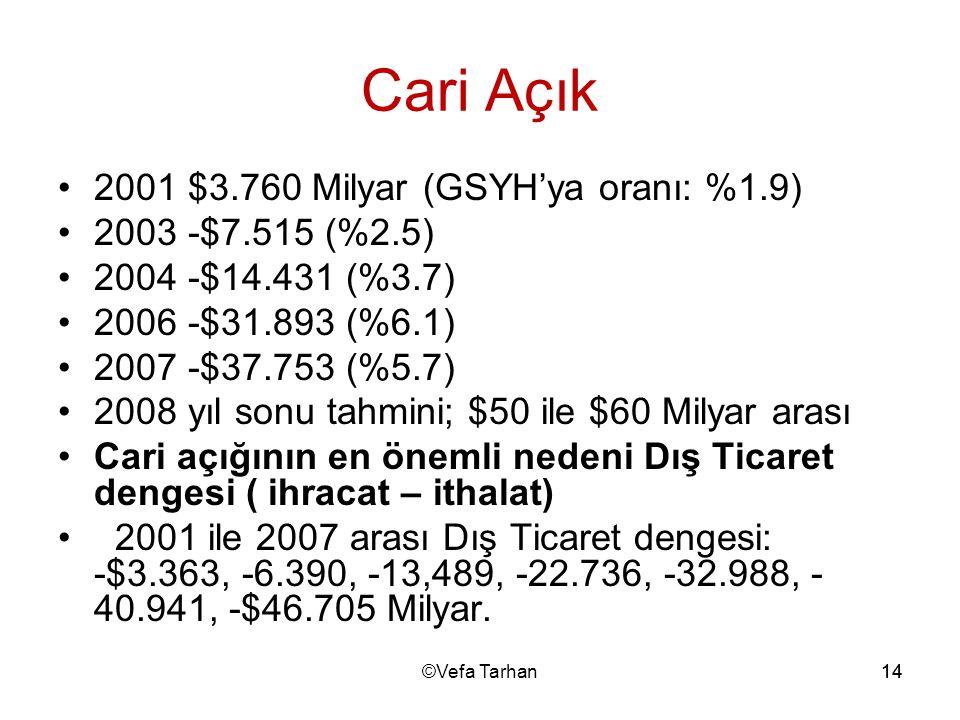 Cari Açık 2001 $3.760 Milyar (GSYH'ya oranı: %1.9) 2003 -$7.515 (%2.5)
