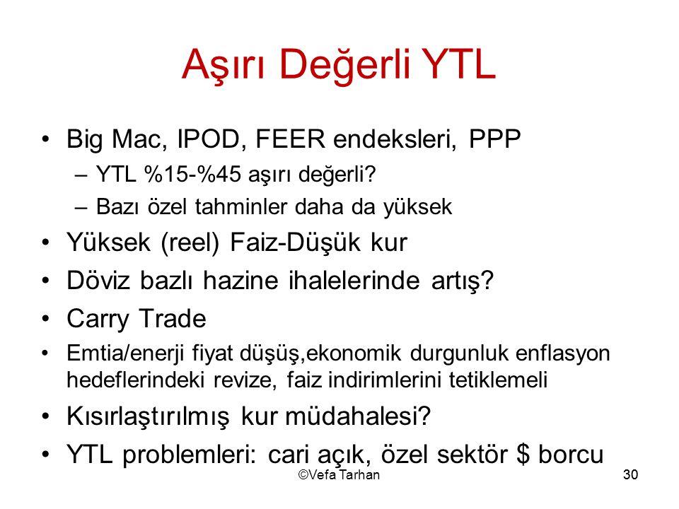 Aşırı Değerli YTL Big Mac, IPOD, FEER endeksleri, PPP