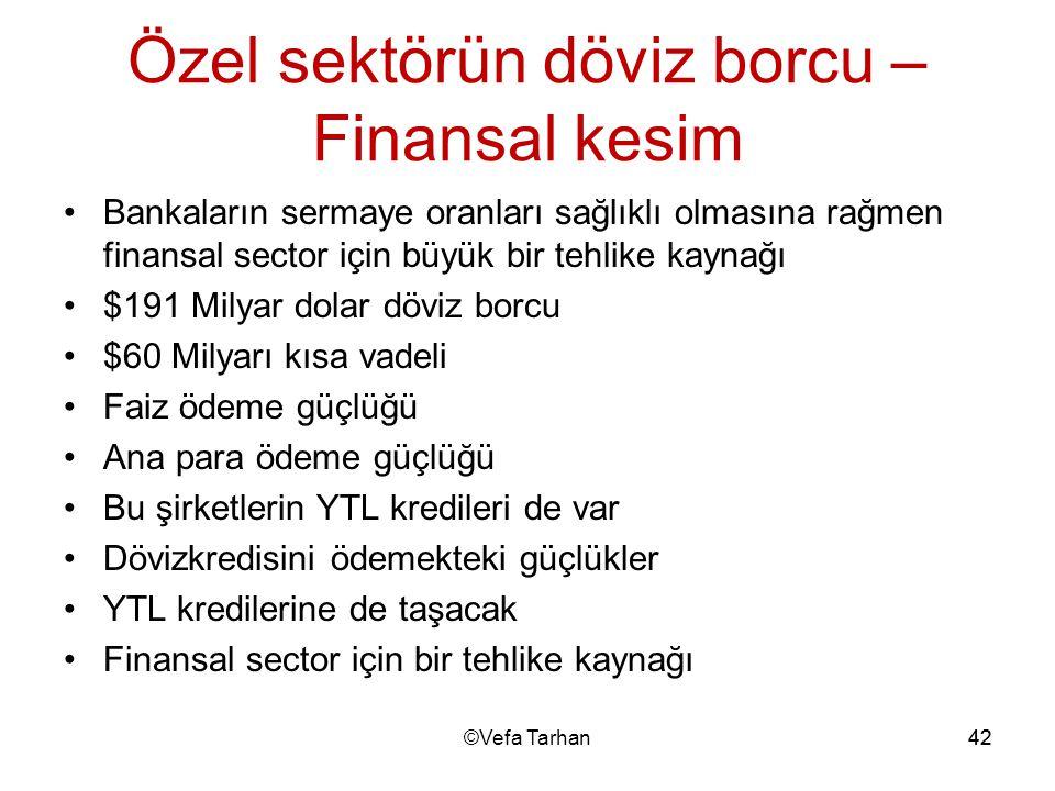 Özel sektörün döviz borcu –Finansal kesim
